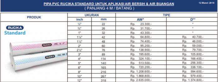 Daftar Harga Pipa Air PVC - Rucika-Standard